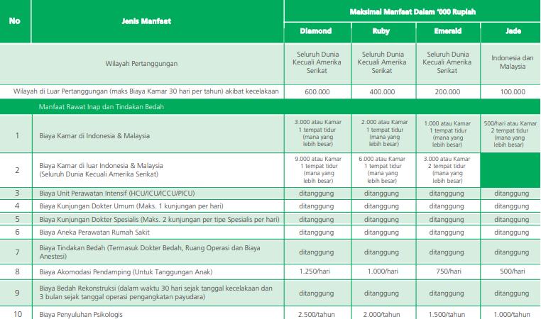 Asuransi Kesehatan Murni Dari Manulife Tanpa Investasi ...