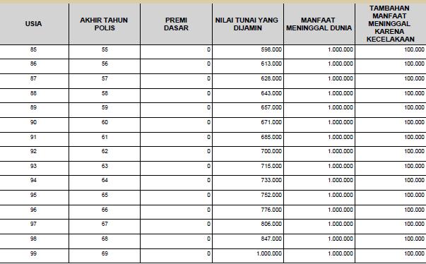 tabel asuransi jiwa murni manulife